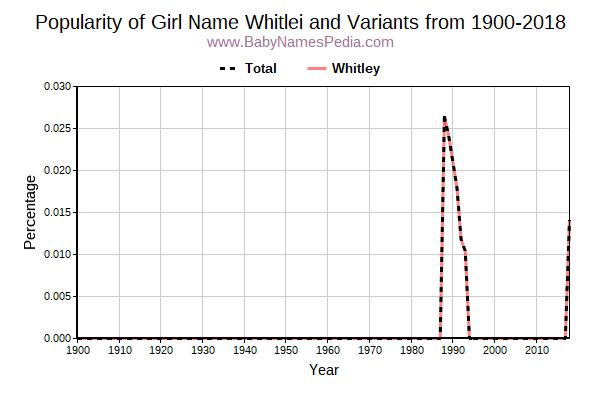 Variant Popularity Trend  for Whitlei  from 1900 to 2015