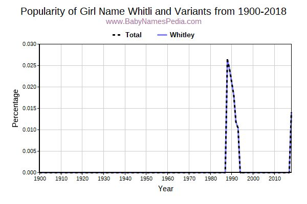 Variant Popularity Trend  for Whitli  from 1900 to 2018