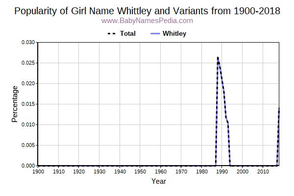 Variant Popularity Trend  for Whittley  from 1900 to 2015