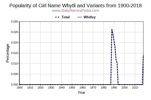 Variant Popularity Trend  for Whytli  from 1900 to 2018