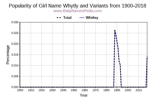 Variant Popularity Trend  for Whytly  from 1900 to 2018