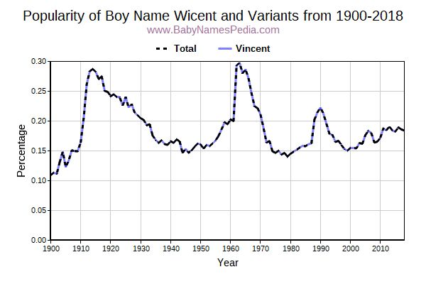 Variant Popularity Trend  for Wicent  from 1900 to 2015