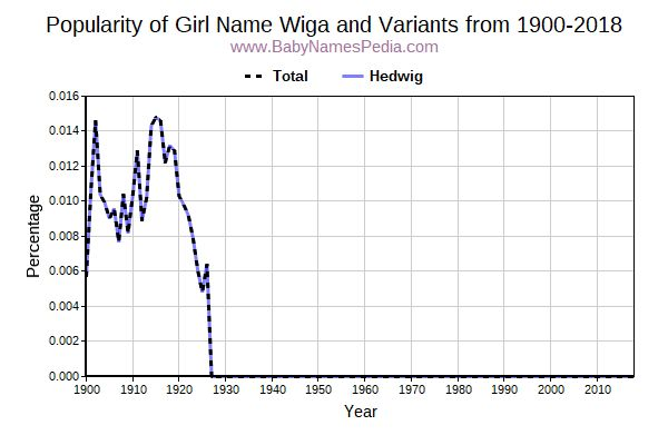 Variant Popularity Trend  for Wiga  from 1900 to 2015