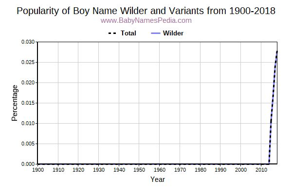 Variant Popularity Trend  for Wilder  from 1900 to 2016