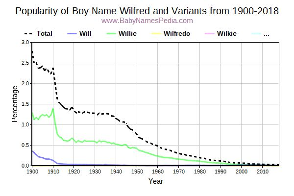 Variant Popularity Trend  for Wilfred  from 1900 to 2017