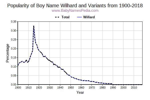 Variant Popularity Trend  for Wilhard  from 1900 to 2017