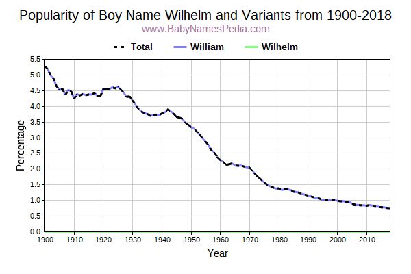 Variant Popularity Trend  for Wilhelm  from 1900 to 2018