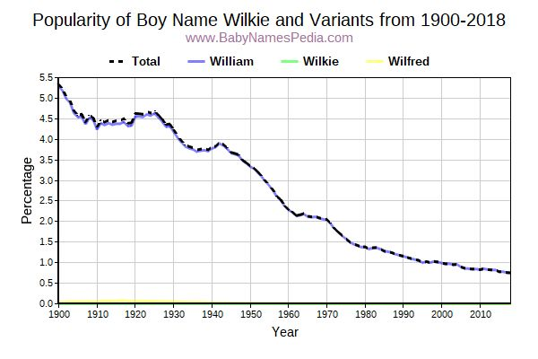 Variant Popularity Trend  for Wilkie  from 1900 to 2016