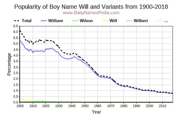 Variant Popularity Trend  for Will  from 1900 to 2017