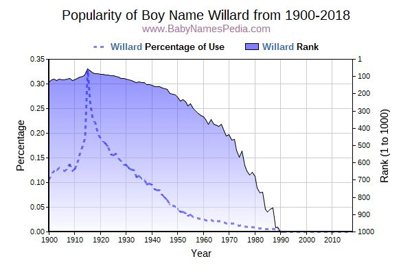 Popularity Trend  for Willard  from 1900 to 2018