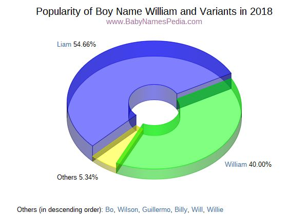 Variant Popularity Chart  for William  in 2018