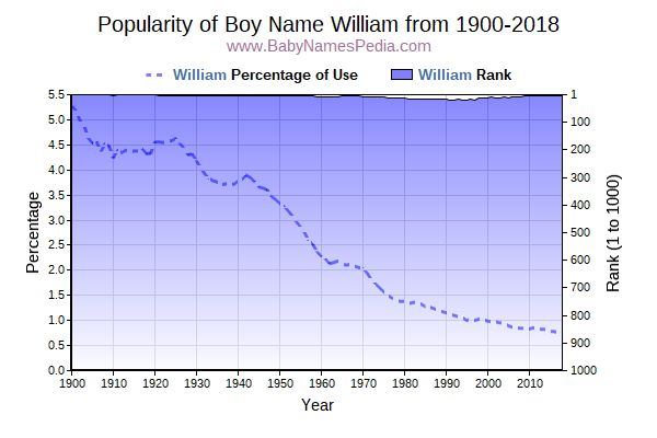 Popularity Trend  for William  from 1900 to 2016