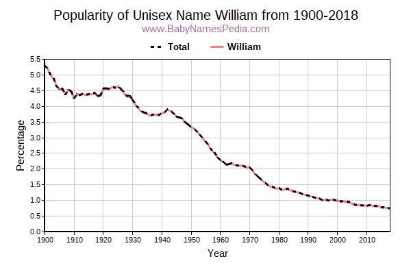Unisex Popularity Trend  for William  from 1900 to 2018