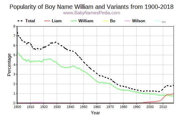 Variant Popularity Trend  for William  from 1900 to 2018