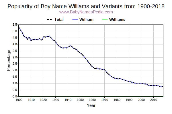 Variant Popularity Trend  for Williams  from 1900 to 2018