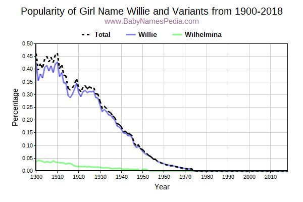 Variant Popularity Trend  for Willie  from 1900 to 2018