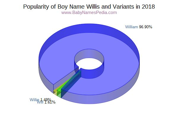 Variant Popularity Chart  for Willis  in 2017