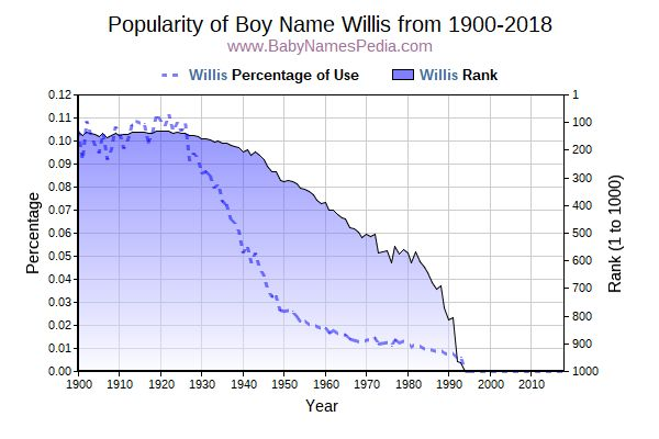 Popularity Trend  for Willis  from 1900 to 2017