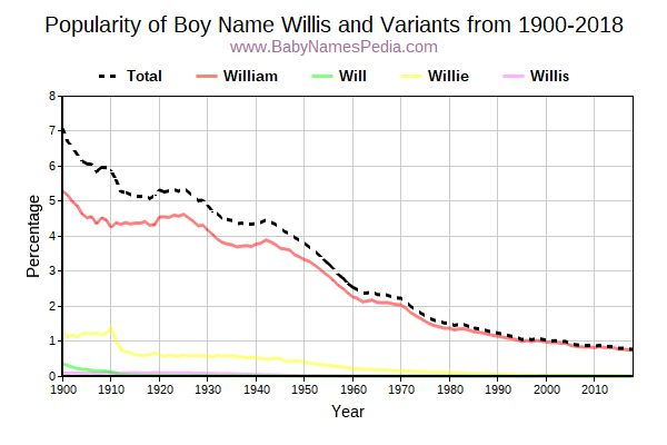 Variant Popularity Trend  for Willis  from 1900 to 2017