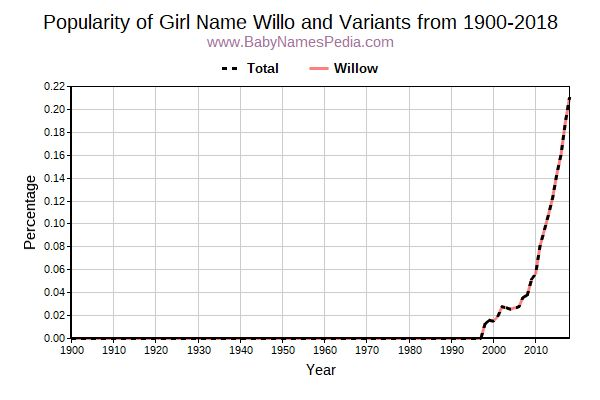 Variant Popularity Trend  for Willo  from 1900 to 2015