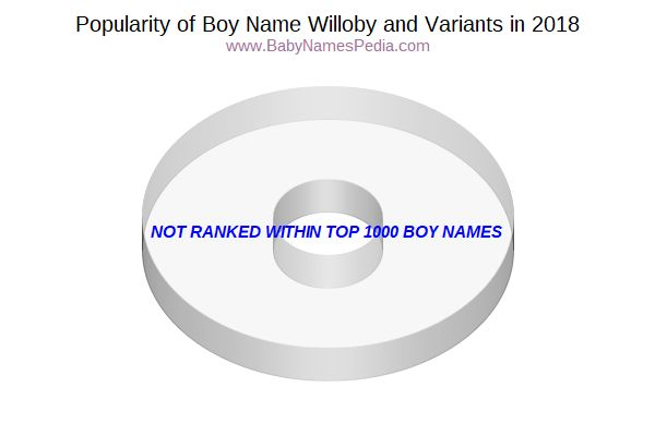Variant Popularity Chart  for Willoby  in 2016