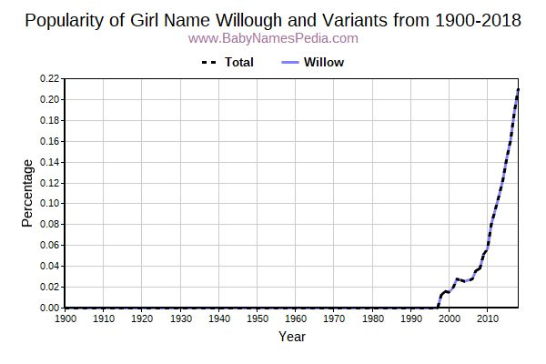 Variant Popularity Trend  for Willough  from 1900 to 2017