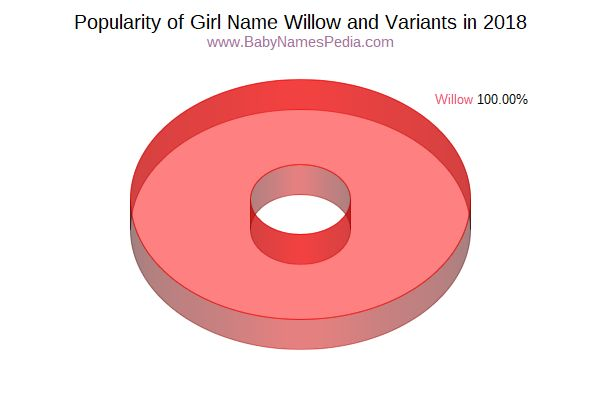 Variant Popularity Chart  for Willow  in 2018