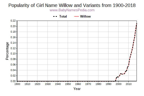 Variant Popularity Trend  for Willow  from 1900 to 2018