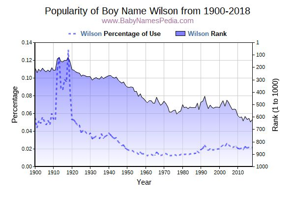 Popularity Trend  for Wilson  from 1900 to 2018