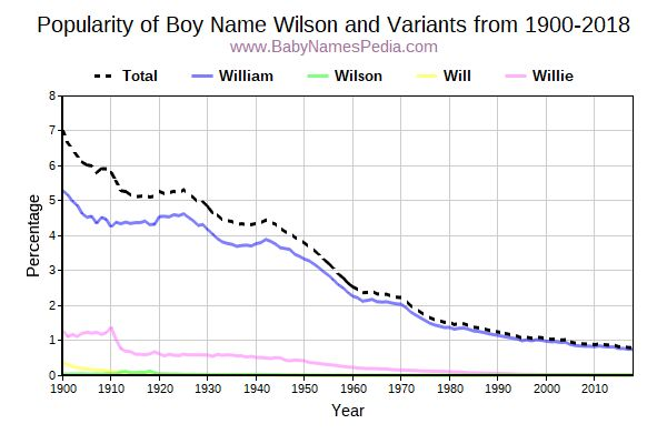 Variant Popularity Trend  for Wilson  from 1900 to 2018