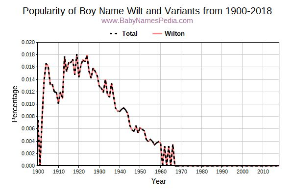 Variant Popularity Trend  for Wilt  from 1900 to 2016