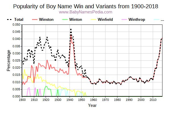 Variant Popularity Trend  for Win  from 1900 to 2016