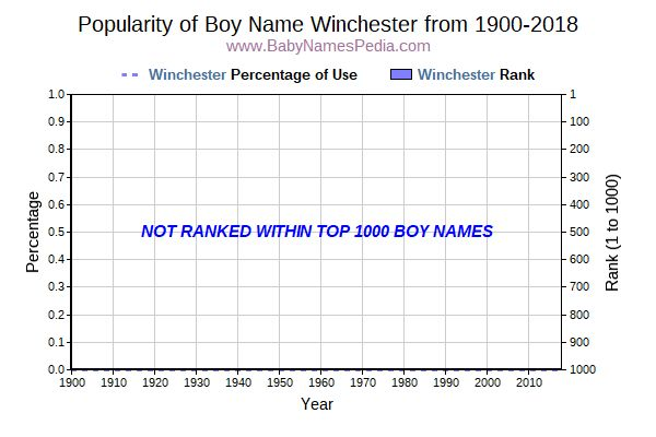 Popularity Trend  for Winchester  from 1900 to 2015