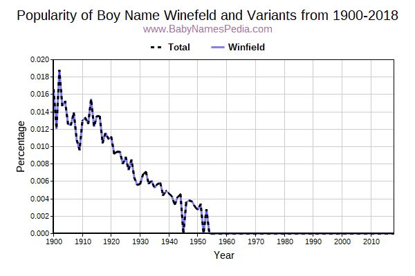 Variant Popularity Trend  for Winefeld  from 1900 to 2016