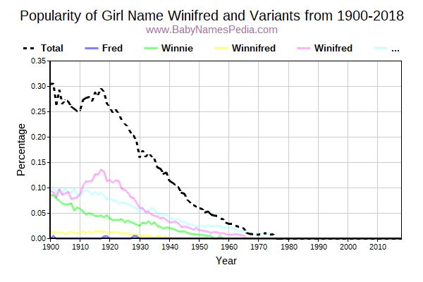 Variant Popularity Trend  for Winifred  from 1900 to 2015