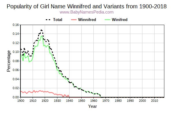 Variant Popularity Trend  for Winnifred  from 1900 to 2017