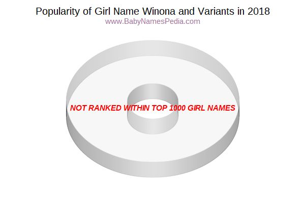 Variant Popularity Chart  for Winona  in 2016