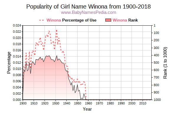 Popularity Trend  for Winona  from 1900 to 2016