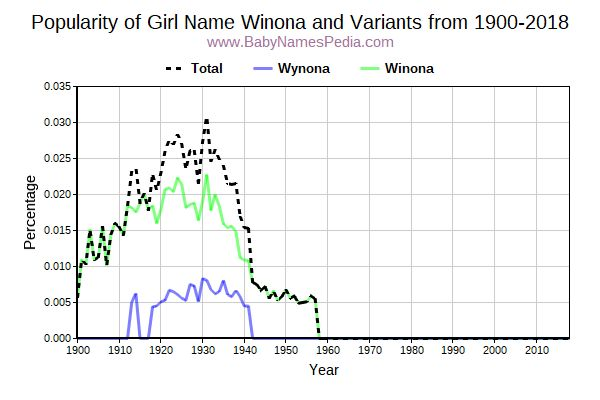 Variant Popularity Trend  for Winona  from 1900 to 2016