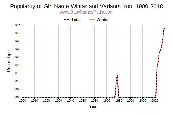 Variant Popularity Trend  for Wintar  from 1900 to 2016