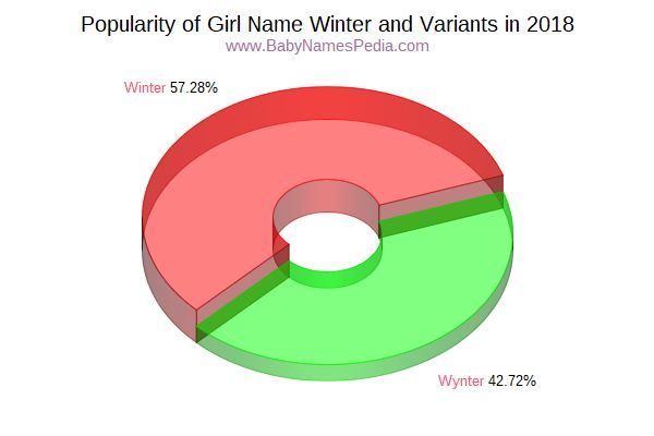 Variant Popularity Chart  for Winter  in 2016
