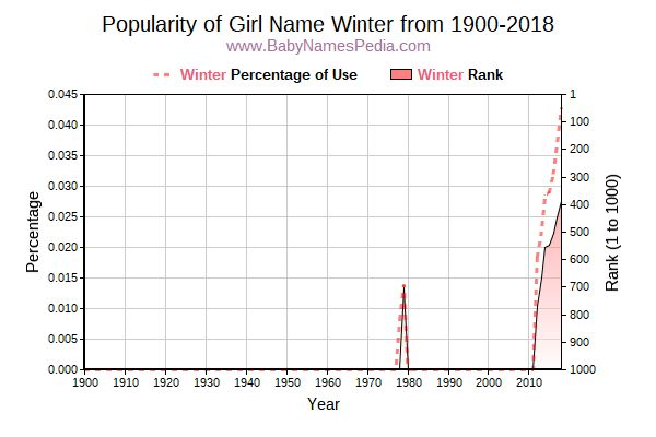 Popularity Trend  for Winter  from 1900 to 2016