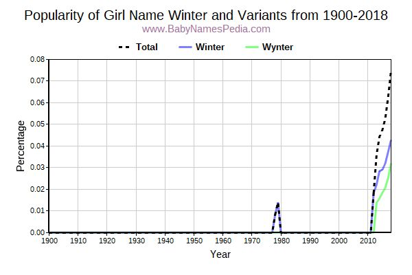 Variant Popularity Trend  for Winter  from 1900 to 2016