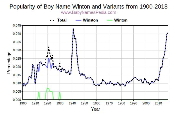 Variant Popularity Trend  for Winton  from 1900 to 2017