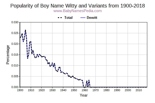 Variant Popularity Trend  for Witty  from 1900 to 2015