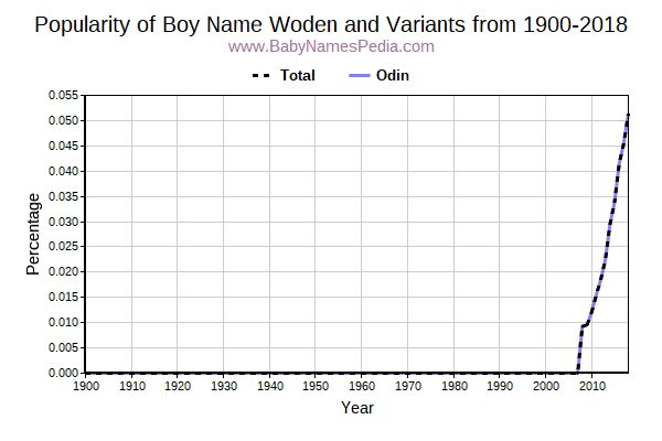Variant Popularity Trend  for Woden  from 1900 to 2016