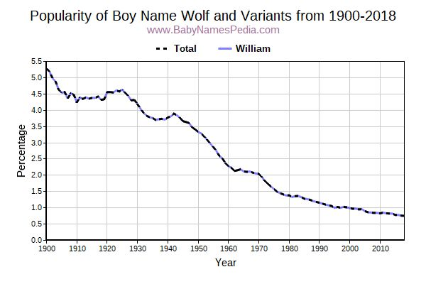 Variant Popularity Trend  for Wolf  from 1900 to 2015