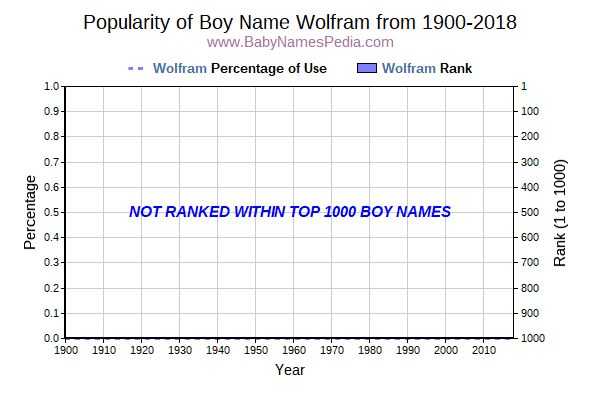 Popularity Trend  for Wolfram  from 1900 to 2017