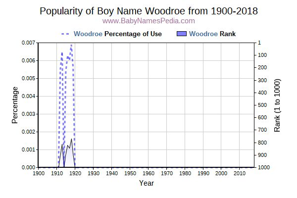 Popularity Trend  for Woodroe  from 1900 to 2017