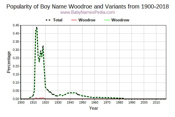 Variant Popularity Trend  for Woodroe  from 1900 to 2017